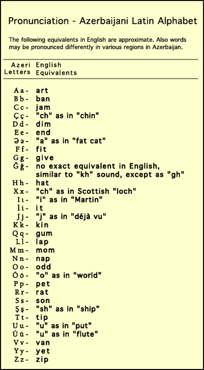 Pronunciation of the Azerbaijani Latin Alphabet
